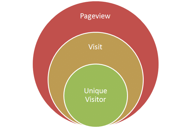 How do I know the difference between visitors and views on my Website analytics?
